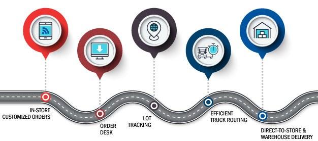Distribution And Logistics Info